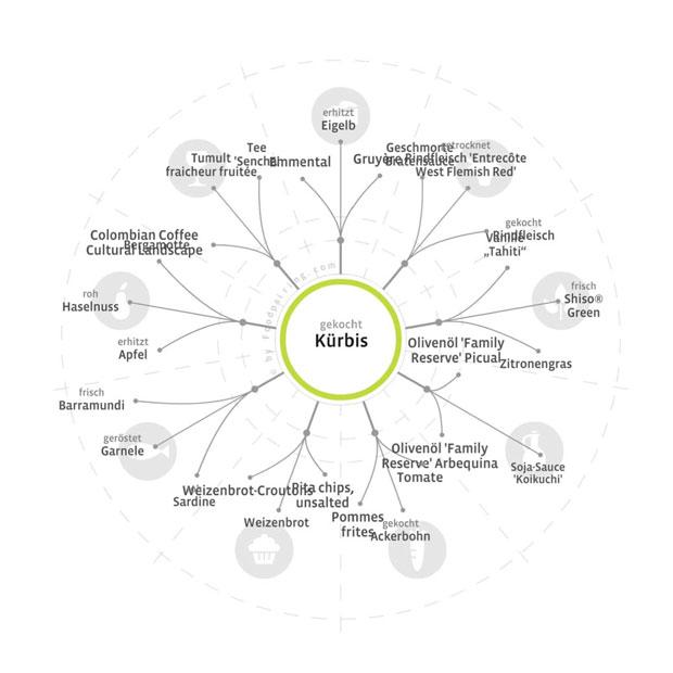 kürbis-foodpairing