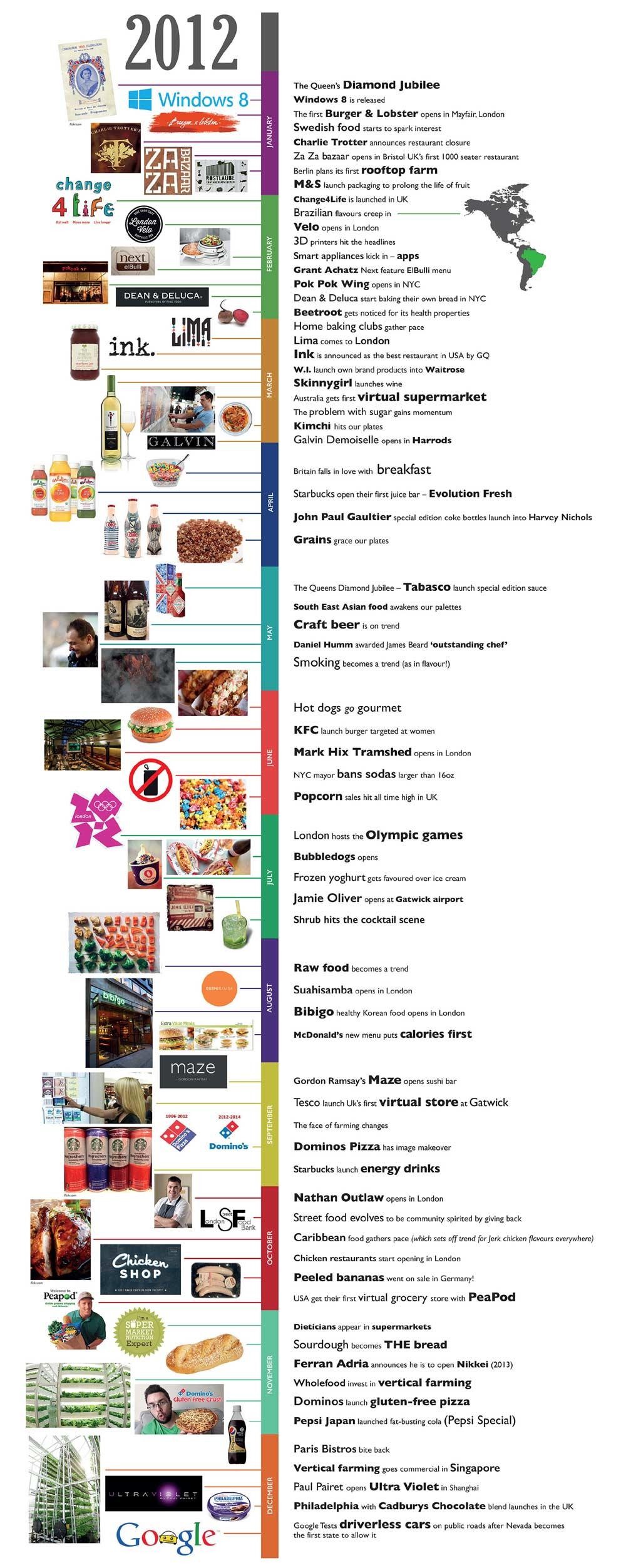 Food Trends